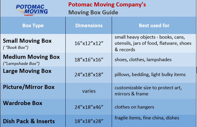 best uses for different moving box types and sizes