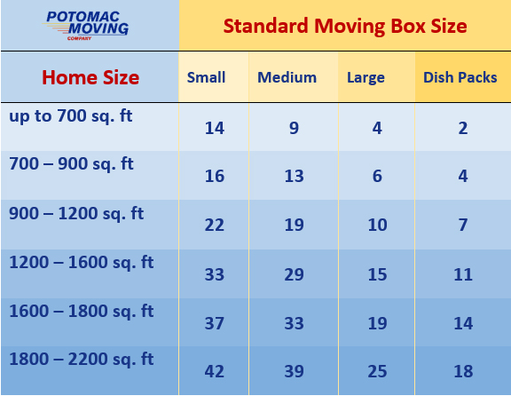 guide to numer of boxes needed by home size